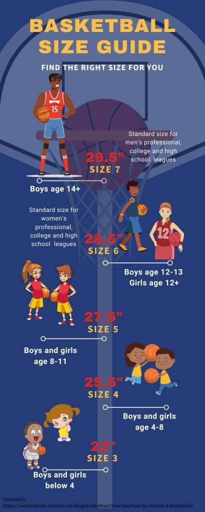 Basketball size chart and guide infographic created by awesomehoops.com to visualize basketball sizes by age.